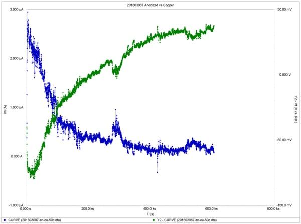 Galvanic Corrosioin testing chart