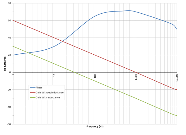 Bode Plot with and without inductive load