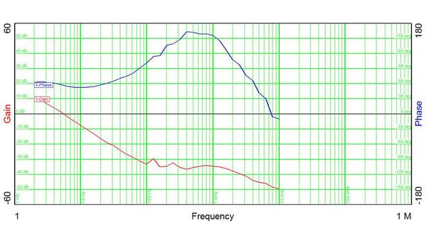 15mH Magnet Closed Loop Response