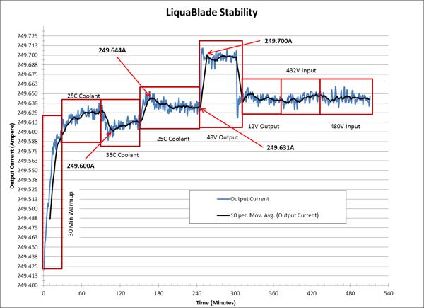 Stability Plot
