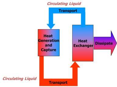 Liquid Cooling Process