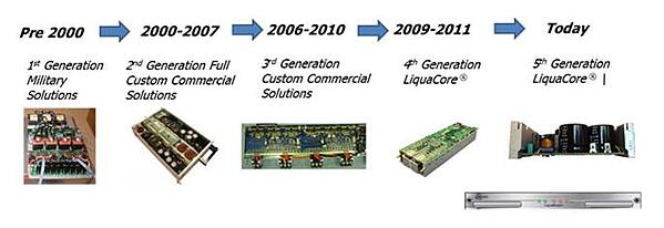 Evolution of Liquid-Cooled Power Systems in Astrodyne TDI