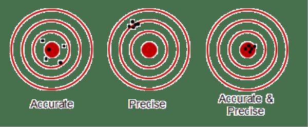 Importance of precision